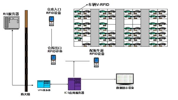 智能港口车辆仓储发运控制系统